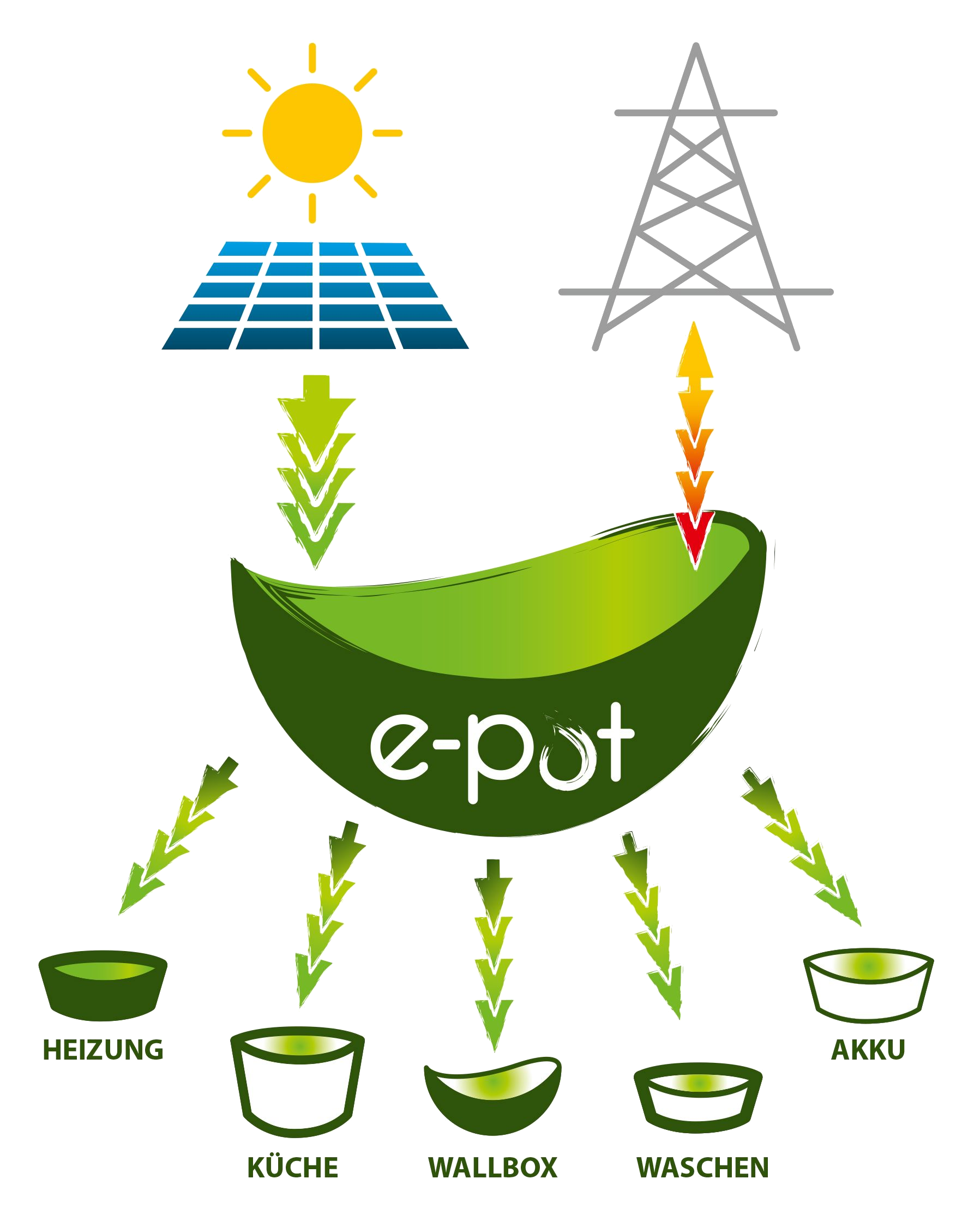 Epot-Grafik-K5