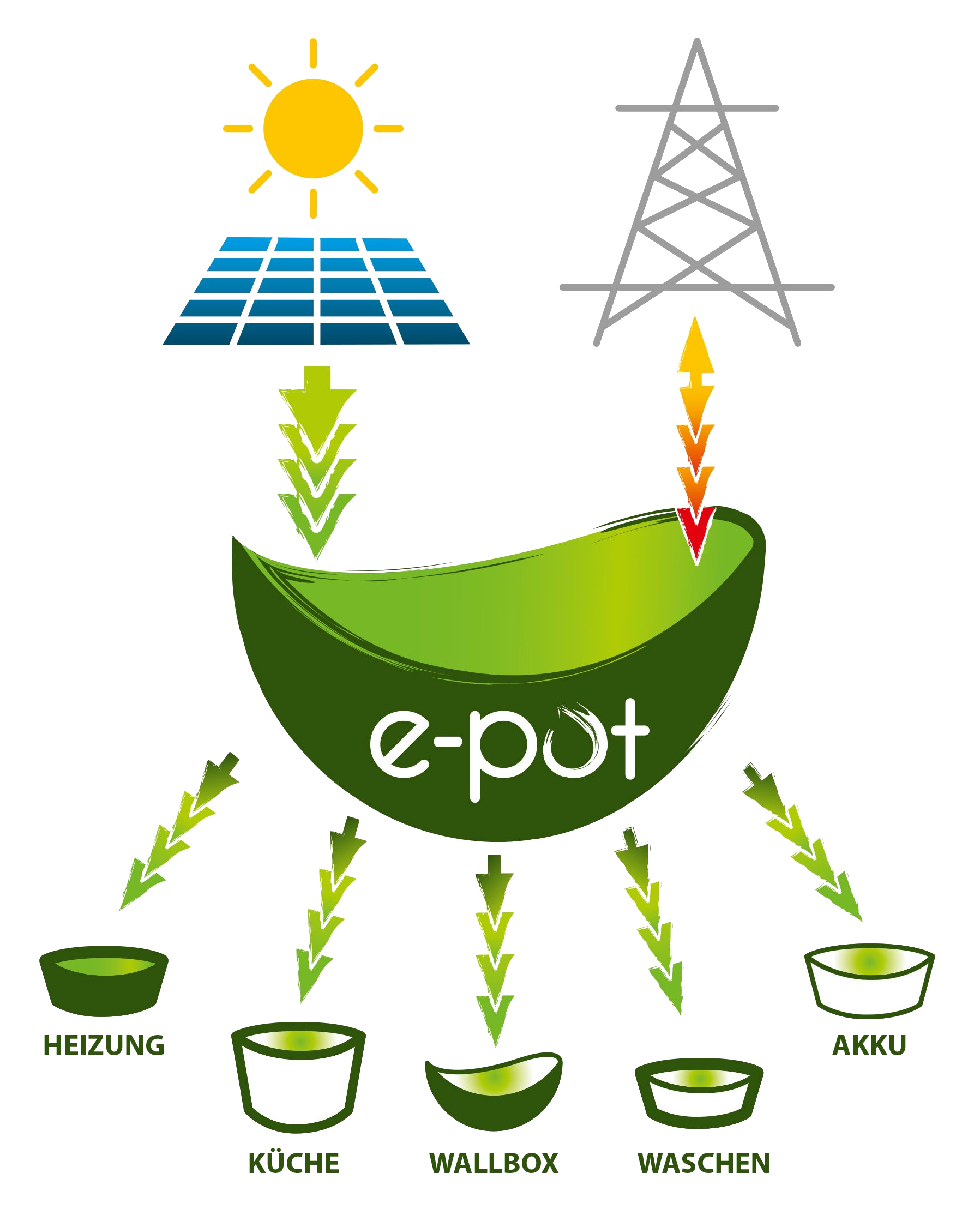 e-pot Grafik K5_7_2020-2